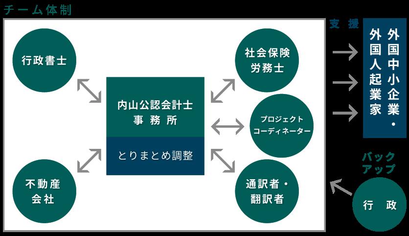 内山公認会計士事務所外国中小企業・外国人起業家サポート体制